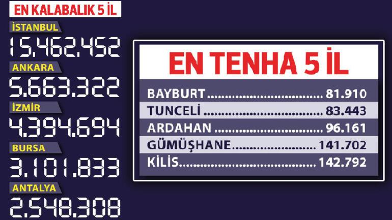 Türkiyenin nüfusu arttı